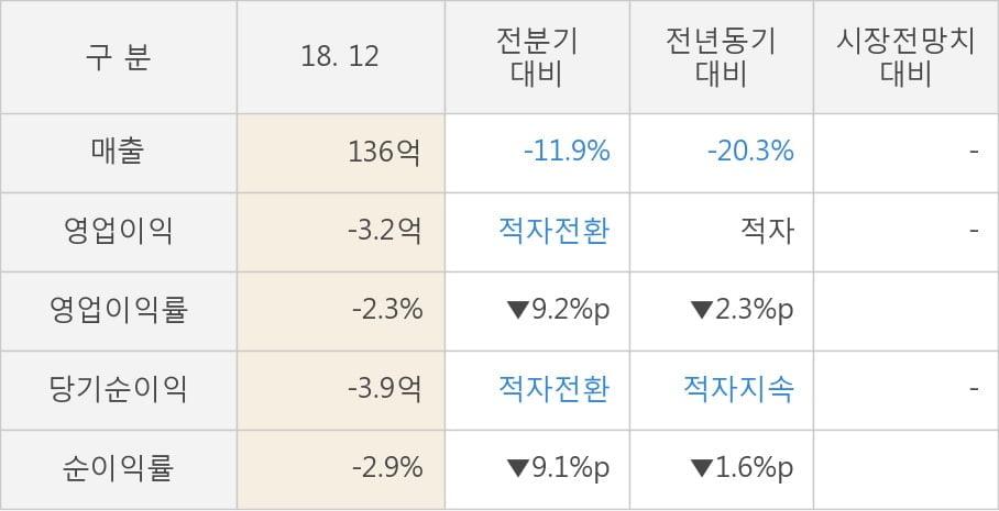 [실적속보]하이텍팜, 작년 4Q 영업이익률 주춤... -9.2%p 하락하며 3분기 연속상승에 제동 (개별,잠정)
