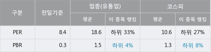 'LS네트웍스' 5% 이상 상승, 주가 상승세, 단기 이평선 역배열 구간