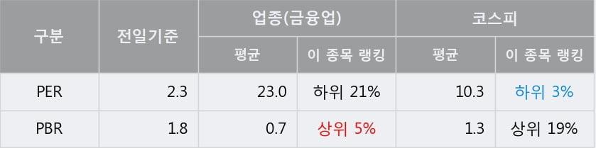 '쿠쿠홀딩스' 5% 이상 상승, 전일 종가 기준 PER 2.3배, PBR 1.8배, 저PER