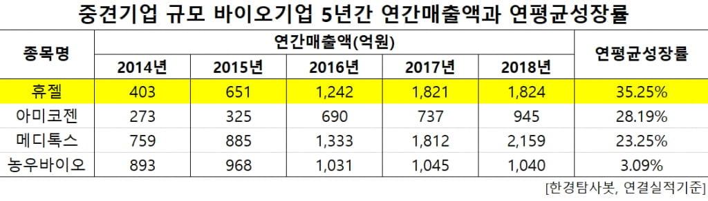 중견기업규모 바이오기업 연매출비교