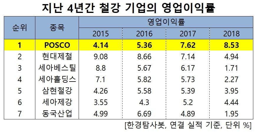 지난 4년간 철강 기업의 영업이익률
