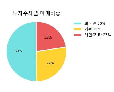 'LG화학우' 5% 이상 상승, 주가 상승세, 단기 이평선 역배열 구간