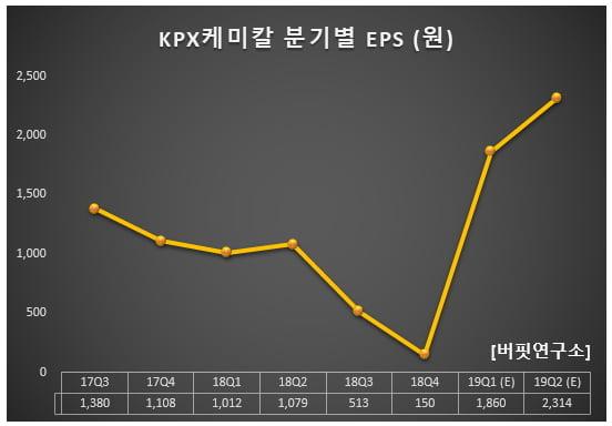 KPX케미칼 분기별 EPS (원)