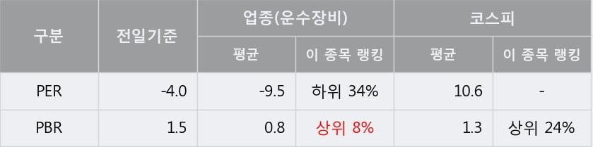'평화산업' 5% 이상 상승, 주가 5일 이평선 상회, 단기·중기 이평선 역배열