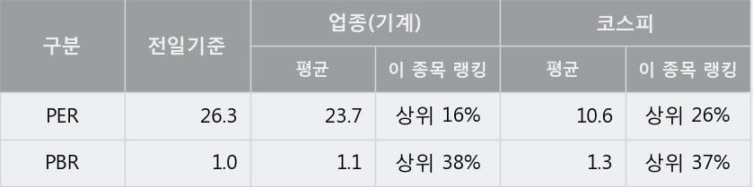 '한신기계' 5% 이상 상승, 주가 상승세, 단기 이평선 역배열 구간