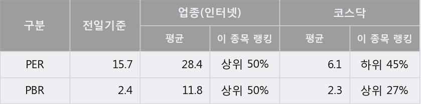 '케이아이엔엑스' 52주 신고가 경신, 전형적인 상승세, 단기·중기 이평선 정배열