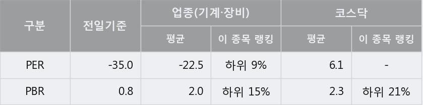 '스맥' 10% 이상 상승, 주가 상승세, 단기 이평선 역배열 구간
