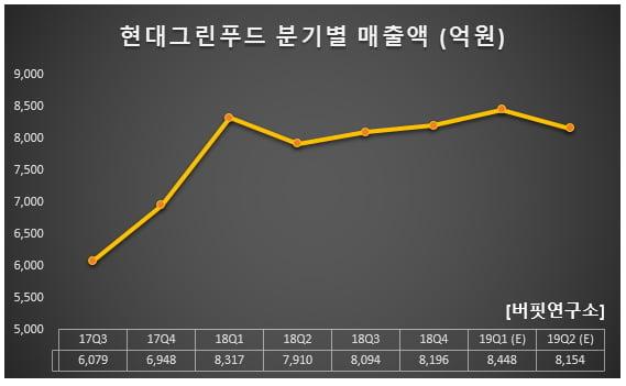 현대그린푸드 분기별 매출액 (억원)