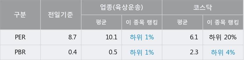 '유성티엔에스' 10% 이상 상승, 전일 종가 기준 PER 8.7배, PBR 0.4배, 업종대비 저PER