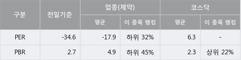 '아이큐어' 10% 이상 상승, 주가 상승세, 단기 이평선 역배열 구간