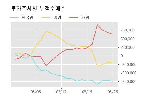 '한진칼' 5% 이상 상승, 주가 20일 이평선 상회, 단기·중기 이평선 역배열