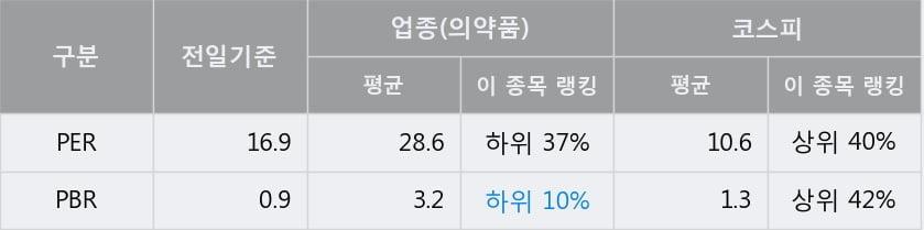 '유유제약' 5% 이상 상승, 주가 상승세, 단기 이평선 역배열 구간
