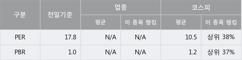 '조광피혁' 5% 이상 상승, 주가 60일 이평선 상회, 단기·중기 이평선 역배열
