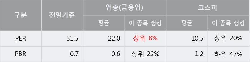 '동아쏘시오홀딩스' 5% 이상 상승, 주가 반등 시도, 단기 이평선 역배열 구간