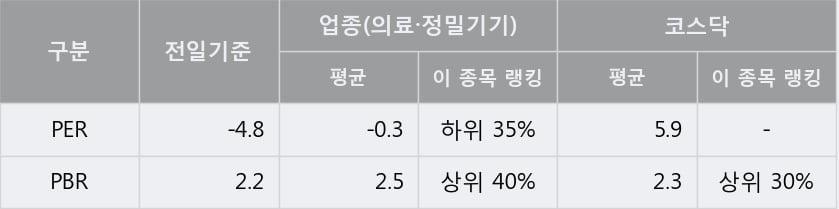 '텔루스' 10% 이상 상승, 주가 5일 이평선 상회, 단기·중기 이평선 역배열
