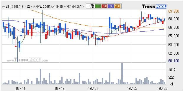 [한경로보뉴스] '금비' 5% 이상 상승, 전형적인 상승세, 단기·중기 이평선 정배열