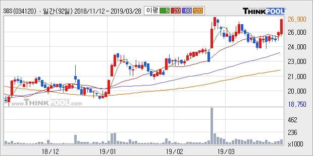 'SBS' 5% 이상 상승, 전형적인 상승세, 단기·중기 이평선 정배열