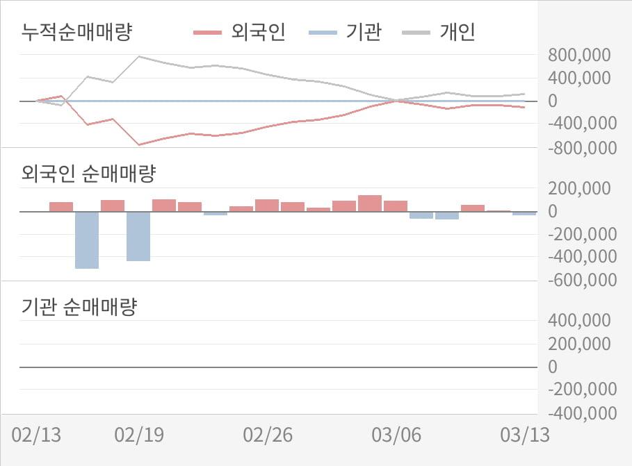 [실적속보]위지트, 작년 4Q 영업이익 대폭 하락... 전분기 대비 -73.3%↓ (연결,잠정)
