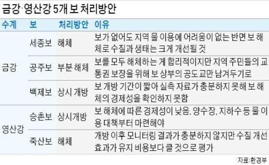 정부, 수질 악화 이유로 세종·공주·죽산보 철거키로