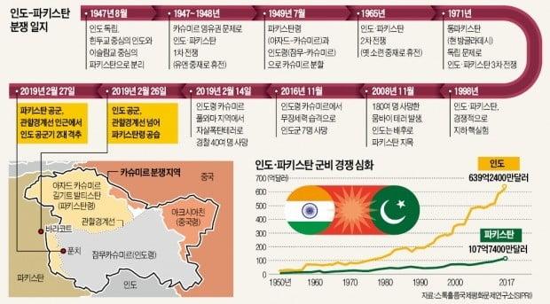 인도 vs 파키스탄 '70년 갈등'에…다시 화약고 된 카슈미르