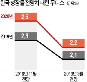 """무디스의 경고…""""한국, 성장률 2.1%로 추락"""""""