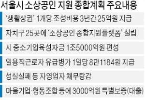 서울시, 골목상권 컨설팅 1500억 지원