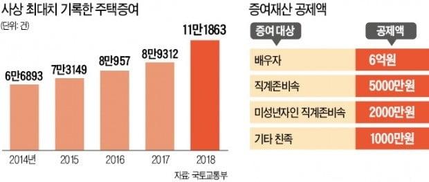 """""""올해 부동산 가치 상승 불확실…稅 부담 증가 막는 전략 세워야"""""""
