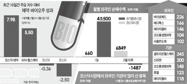 '반·경' 단물 빠지니…약발 받는 바이오株