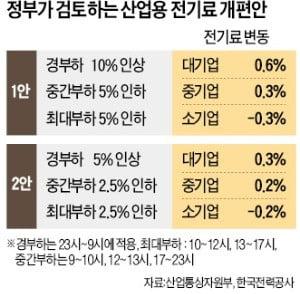 """""""수출 급감하는데 전기료까지 올린다니""""…철강·석유업계 '울상'"""