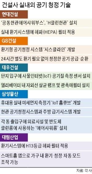 """""""미세먼지 없는 아파트""""…건설사 '클린 경쟁'"""