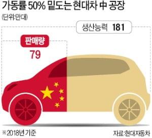 [단독] 현대車 '중국 1호 공장' 내달 가동중단