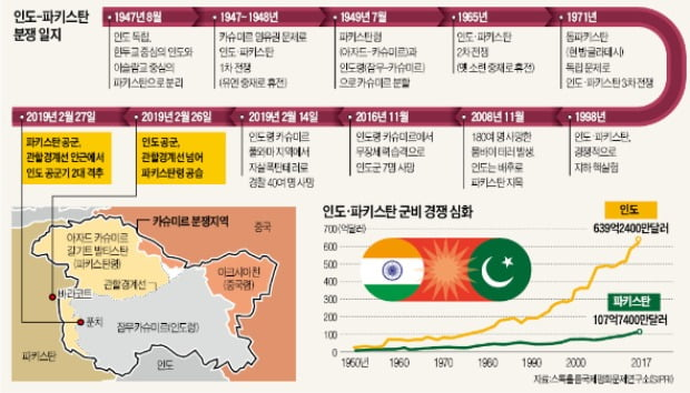 인도-파키스탄 '70년 갈등'…화약고는 '카슈미르'