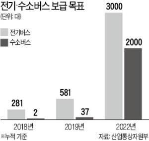 전기·수소 등 친환경버스…취득세 '100% 감면' 추진