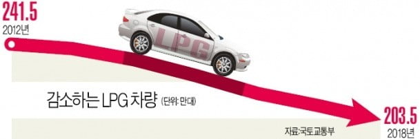 [단독] 미세먼지가 푼 규제…LPG車 누구나 산다