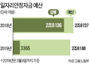 """[단독] 또 '일자리자금 살포' 동원…건보·국민연금 """"업무 거부"""""""