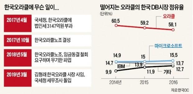 '삼각파도'에 휩쓸린 한국오라클