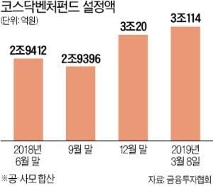'애물' 코스닥벤처펀드…감격의 플러스 수익률