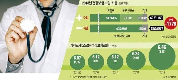 '문재인 케어'로 지출 5兆↑…건강보험, 8년 만에 적자