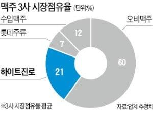 하이트 야심작 '테라' 출격…맥주시장 흔든다