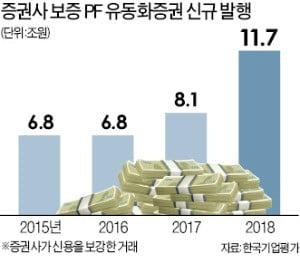 [마켓인사이트] 부동산 얼어붙는데…증권사, PF 보증 11兆 늘렸다