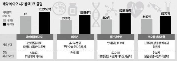 제약·바이오株 '시총 1兆 클럽' 속속 가입