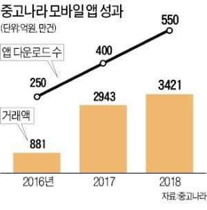 불황에 강한 중고나라…앱 거래액 2년새 4배↑