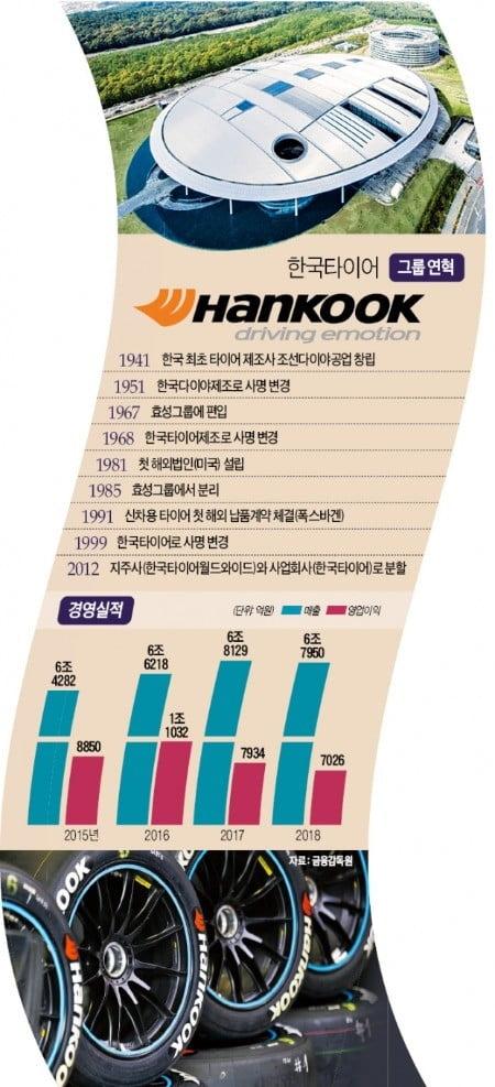 社名서 '타이어' 빼는 한국타이어…78년 만에 그룹 정체성 확 바꾼다
