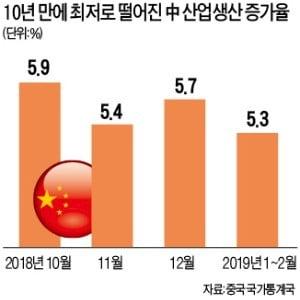 中 산업생산 증가율 10년 만에 최저