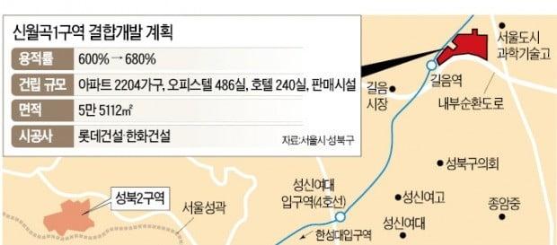 '용적률 주고받기' 첫 재개발 8년 만에 본격화