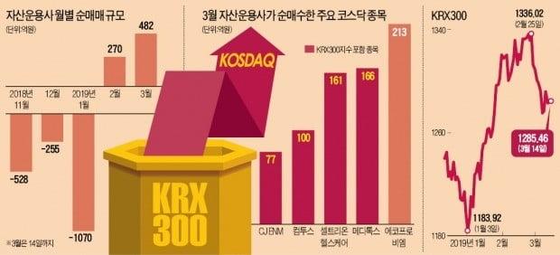 국민연금, KRX300 벤치마크?…코스닥 '후끈'