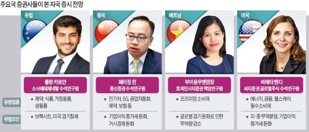 """""""미국發 경기둔화 대비할 때…IT株보다는 소비·헬스케어株 주목"""""""