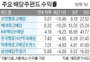 """주총 시즌…""""배당주펀드 관심 가질 만"""""""