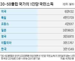 세계에서 '30-50클럽' 가입 국가는 한국 포함 7개국뿐