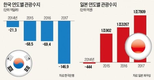 """""""日여행 오세요"""" 아베가 직접 뛰는데…관광진흥비서관도 없앤 靑"""